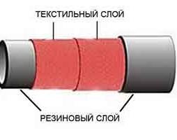 Напорные резиновые рукава